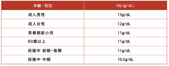 値 ヘモグロビン 基準 血液検査でのヘモグロビン値。基準値や貧血の度合いについて